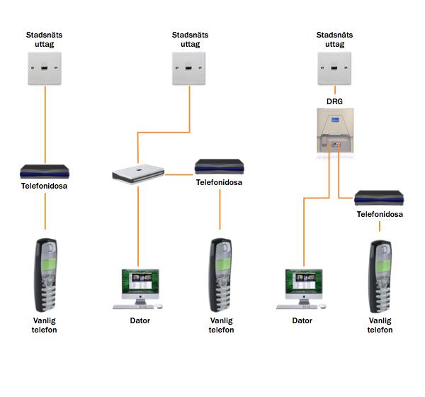 koppla in telefon via fiber telia